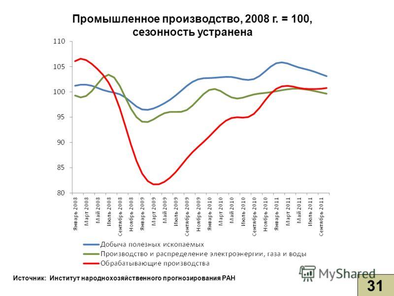 Промышленное производство, 2008 г. = 100, сезонность устранена 31 Источник: Институт народнохозяйственного прогнозирования РАН