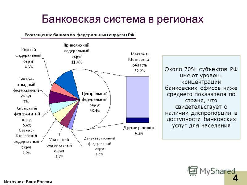 Размещение банков по федеральным округам РФ Около 70% субъектов РФ имеют уровень концентрации банковских офисов ниже среднего показателя по стране, что свидетельствует о наличии диспропорции в доступности банковских услуг для населения Банковская сис