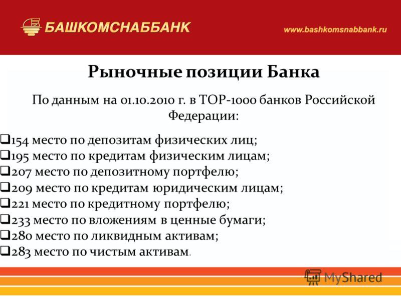 Рыночные позиции Банка По данным на 01.10.2010 г. в ТОР-1000 банков Российской Федерации: 154 место по депозитам физических лиц; 195 место по кредитам физическим лицам; 207 место по депозитному портфелю; 209 место по кредитам юридическим лицам; 221 м
