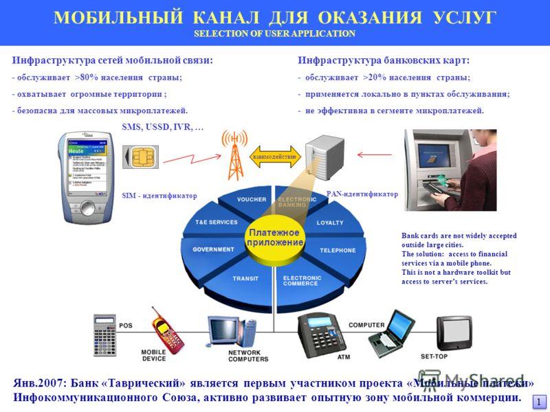 Инфраструктура сетей мобильной связи: - обслуживает >80% населения страны; - охватывает огромные территории ; - безопасна для массовых микроплатежей. SMS, USSD, IVR, … SIM - идентификатор Инфраструктура банковских карт: - обслуживает >20% населения с