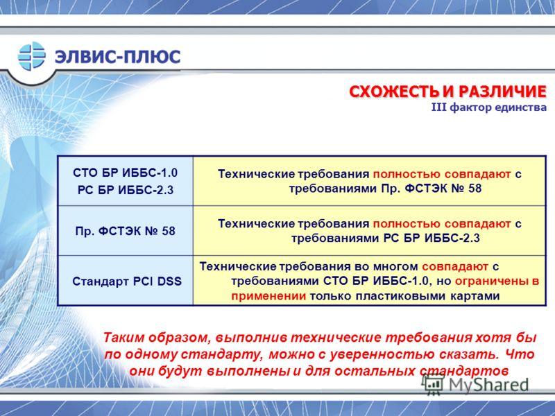 СТО БР ИББС-1.0 РС БР ИББС-2.3 Технические требования полностью совпадают с требованиями Пр. ФСТЭК 58 Пр. ФСТЭК 58 Технические требования полностью совпадают с требованиями РС БР ИББС-2.3 Стандарт PCI DSS Технические требования во многом совпадают с