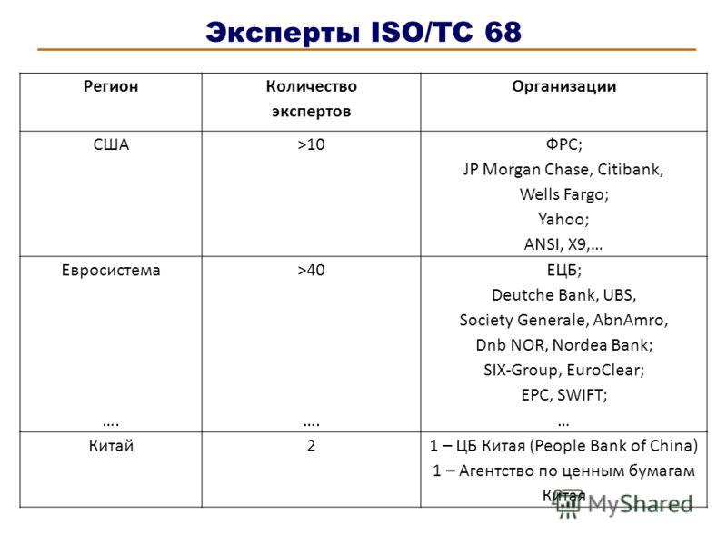 Эксперты ISO/TC 68 Регион Количество экспертов Организации США>10 ФРС; JP Morgan Chase, Citibank, Wells Fargo; Yahoo; ANSI, X9,… Евросистема …. >40 …. ЕЦБ; Deutche Bank, UBS, Society Generale, AbnAmro, Dnb NOR, Nordea Bank; SIX-Group, EuroClear; EPC,