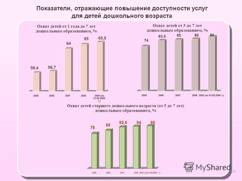 21 Охват детей от 3 до 7 лет дошкольным образованием, % Показатели, отражающие повышение доступности услуг для детей дошкольного возраста Охват детей от 1 года до 7 лет дошкольным образованием, % Охват детей старшего дошкольного возраста (от 5 до 7 л