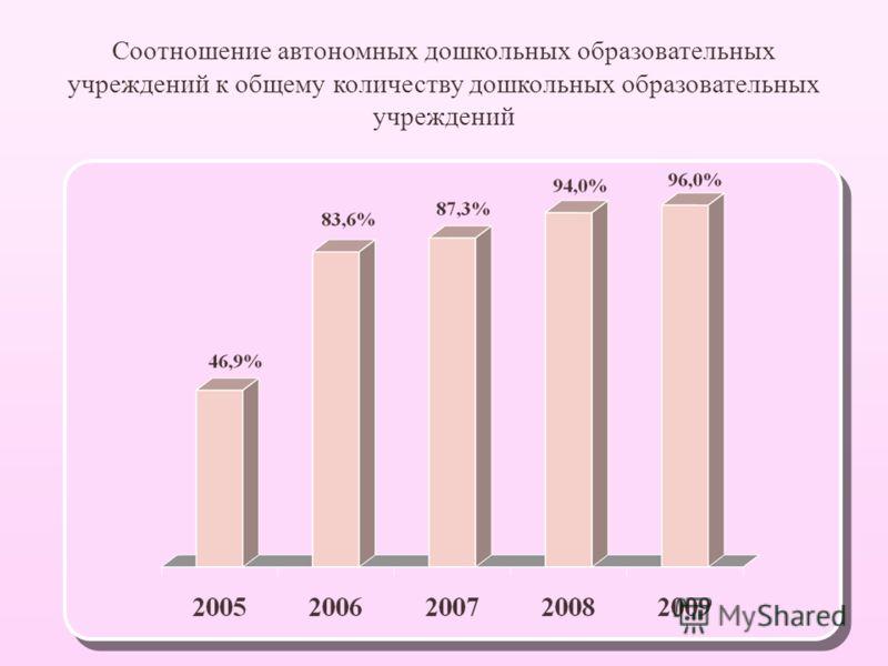 Соотношение автономных дошкольных образовательных учреждений к общему количеству дошкольных образовательных учреждений