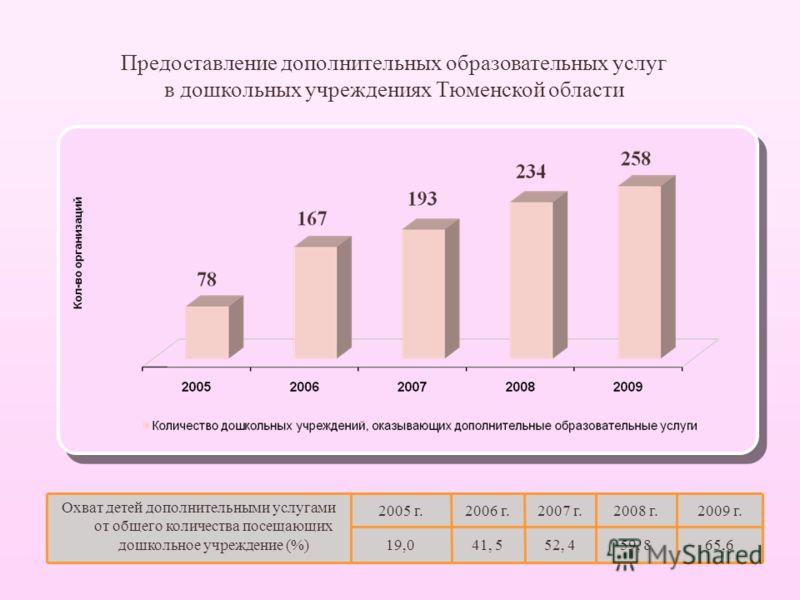 Предоставление дополнительных образовательных услуг в дошкольных учреждениях Тюменской области Охват детей дополнительными услугами от общего количества посещающих дошкольное учреждение (%) 2005 г.2006 г.2007 г.2008 г.2009 г. 19,041, 552, 459, 865,6