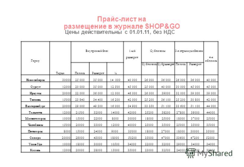 Прайс-лист на размещение в журнале SHOP&GO Цены действительны с 01.01.11, без НДС Город Тираж Внутренний блок1-ыйСубполосы3-я страница обложки 4-я обложка разворот ПолосаРазворот ½ СубполосаСубразворотПолосаРазворот Новосибирск30000 25 00035 00014 00