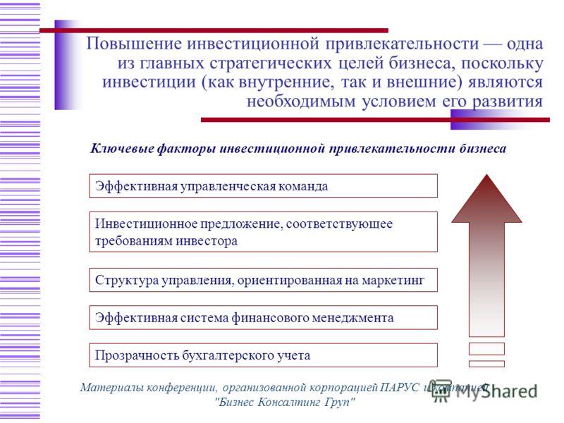 Ключевые факторы инвестиционной привлекательности бизнеса Прозрачность бухгалтерского учета Эффективная управленческая команда Инвестиционное предложение, соответствующее требованиям инвестора Структура управления, ориентированная на маркетинг Эффект
