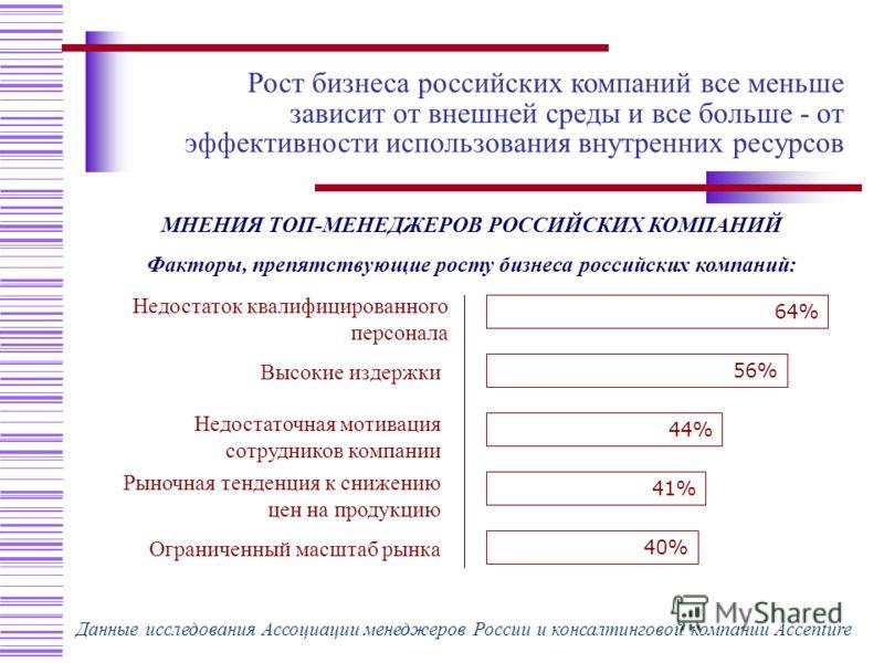 64% 56% 44% 41% 40% Недостаток квалифицированного персонала Высокие издержки Недостаточная мотивация сотрудников компании Рыночная тенденция к снижению цен на продукцию Ограниченный масштаб рынка Факторы роста бизнеса российских компаний МНЕНИЯ ТОП-М
