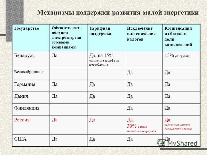 Механизмы поддержки развития малой энергетики Государство Обязательность покупки электроэнергии сетевыми компаниями Тарифная поддержка Исключение или снижение налогов Компенсация из бюджета доли капвложений БеларусьДаДа, на 15% снижение тарифа на пот
