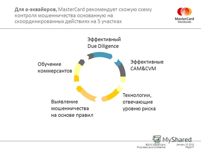 ©2010 MasterCard. Proprietary and Confidential Для e-эквайеров, MasterCard рекомендует схожую схему контроля мошенничества основанную на скоординированных действиях на 5 участках Page 27 January 13, 2010 Эффективный Due Diligence Эффективные CAM&CVM