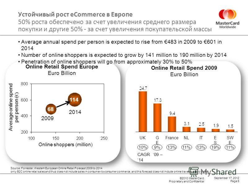 ©2010 MasterCard. Proprietary and Confidential Устойчивый рост eCommerce в Европе 50% роста обеспечено за счет увеличения среднего размера покупки и другие 50% - за счет увеличения покупательской массы Online Retail Spend Europe Euro Billion Average
