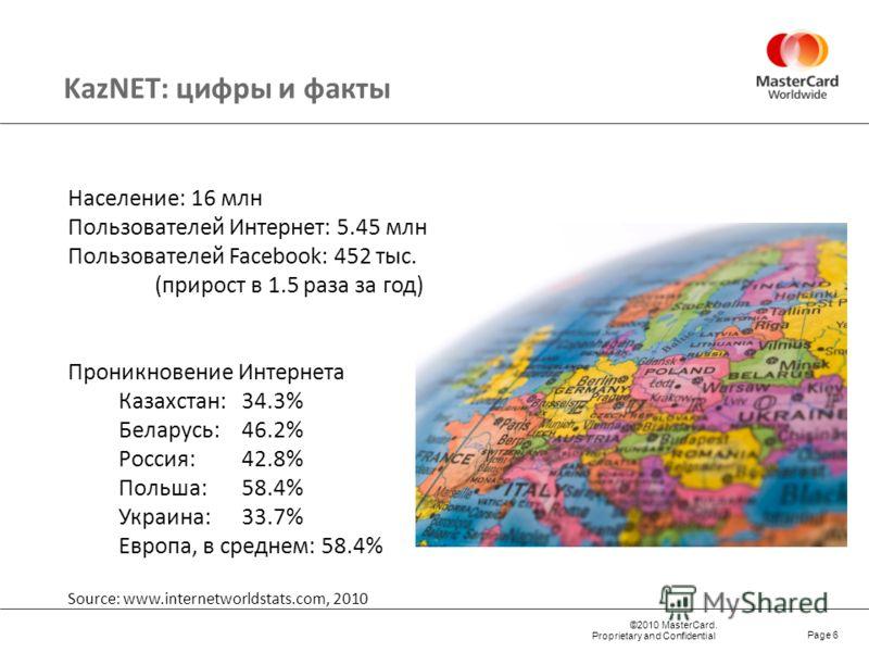 ©2010 MasterCard. Proprietary and Confidential KazNET: цифры и факты Page 6 Население: 16 млн Пользователей Интернет: 5.45 млн Пользователей Facebook: 452 тыс. (прирост в 1.5 раза за год) Проникновение Интернета Казахстан: 34.3% Беларусь: 46.2% Росси