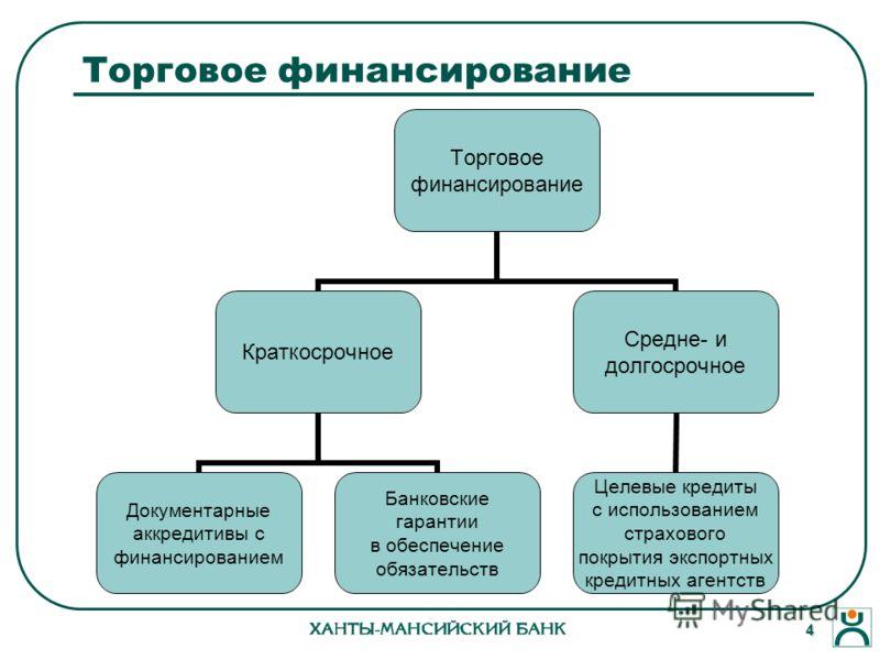 4 Торговое финансирование