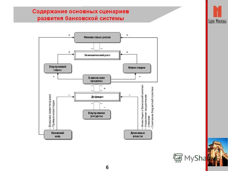 6 Содержание основных сценариев развития банковской системы