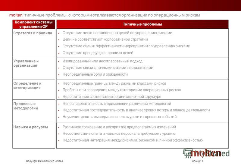 Copyright © 2006 Molten LimitedСлайд 11 molten типичные проблемы, с которыми сталкиваются организации по операционным рискам Различное толкование и восприятие предполагаемых изменений Несоответствие опыта и навыков персонала требуемому уровню Недоста