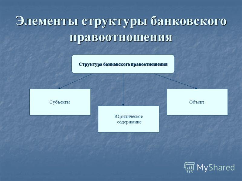 Элементы структуры банковского правоотношения Структура банковского правоотношения Субъекты Юридическое содержание Объект
