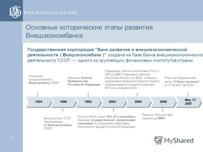 0 Внедрение системы КСО HR-подразделением. Практика Внешэкономбанка. Москва 2012