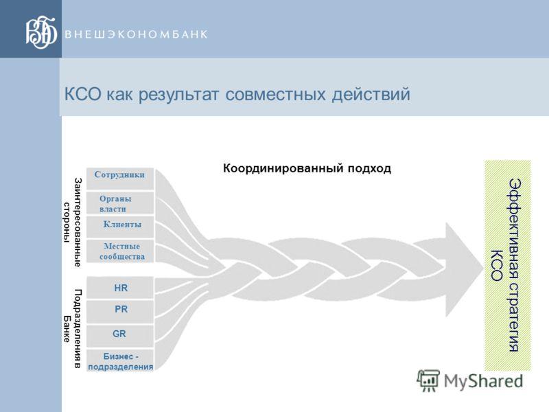 44 КСО: определение Внешэкономбанка Корпоративная социальная ответственность – добровольный вклад организации в развитие общества в социальной, экономической и экологической сферах, связанный напрямую с основной деятельностью и осуществляемый преимущ