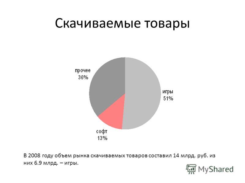 Скачиваемые товары В 2008 году объем рынка скачиваемых товаров составил 14 млрд. руб. из них 6.9 млрд. – игры.