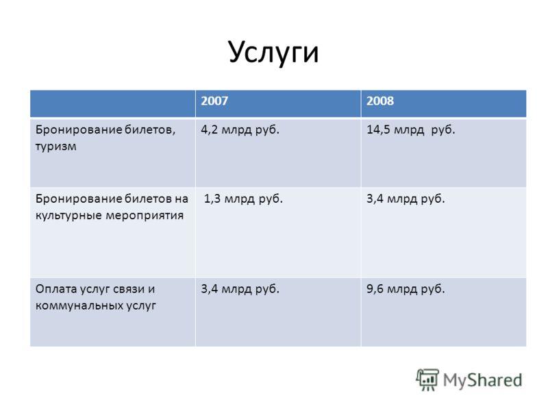 Услуги 20072008 Бронирование билетов, туризм 4,2 млрд руб.14,5 млрд руб. Бронирование билетов на культурные мероприятия 1,3 млрд руб.3,4 млрд руб. Оплата услуг связи и коммунальных услуг 3,4 млрд руб.9,6 млрд руб.