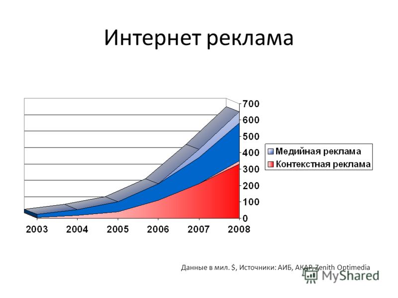 Интернет реклама Данные в мил. $, Источники: АИБ, АКАР, Zenith Optimedia