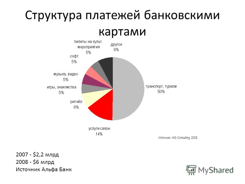 Структура платежей банковскими картами Источник: iKS-Consulting 2008 2007 - $2,2 млрд 2008 - $6 млрд Источник Альфа Банк