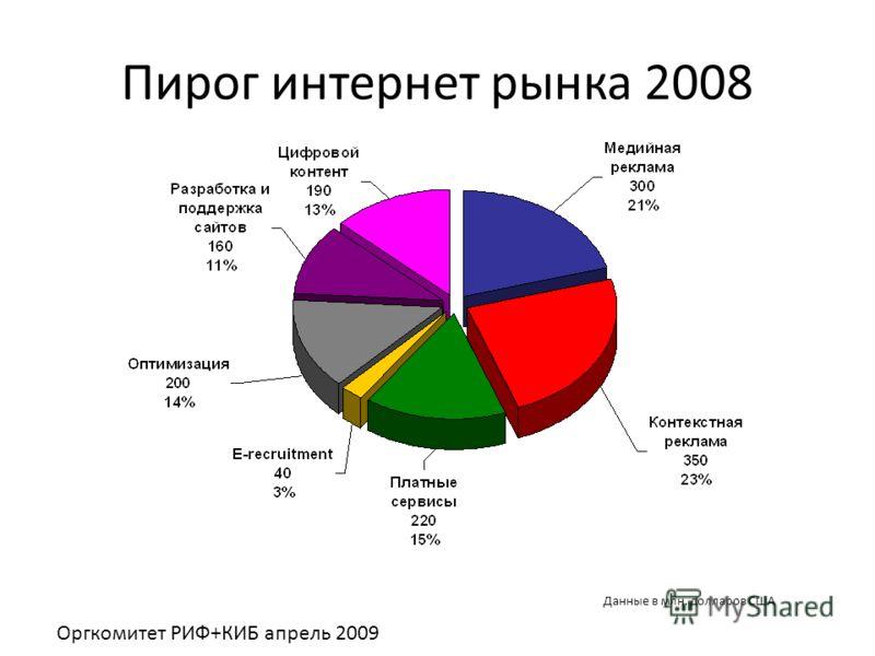 Пирог интернет рынка 2008 Данные в млн. долларов США Оргкомитет РИФ+КИБ апрель 2009