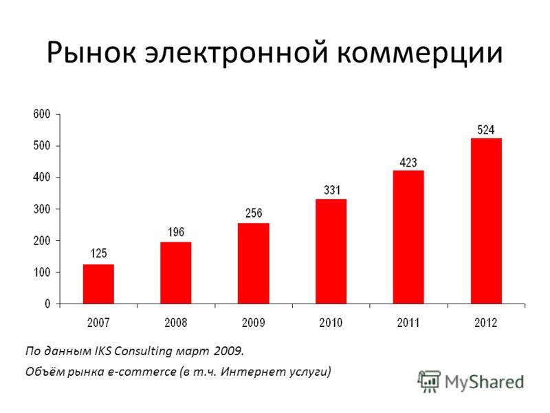 Рынок электронной коммерции По данным IKS Consulting март 2009. Объём рынка e-commerce (в т.ч. Интернет услуги)