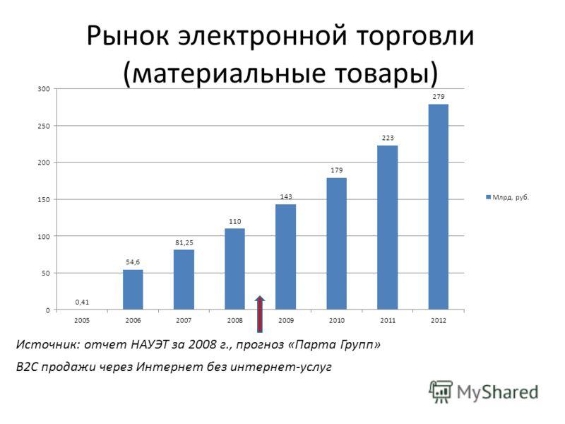 Рынок электронной торговли (материальные товары) B2C продажи через Интернет без интернет-услуг Источник: отчет НАУЭТ за 2008 г., прогноз «Парта Групп»