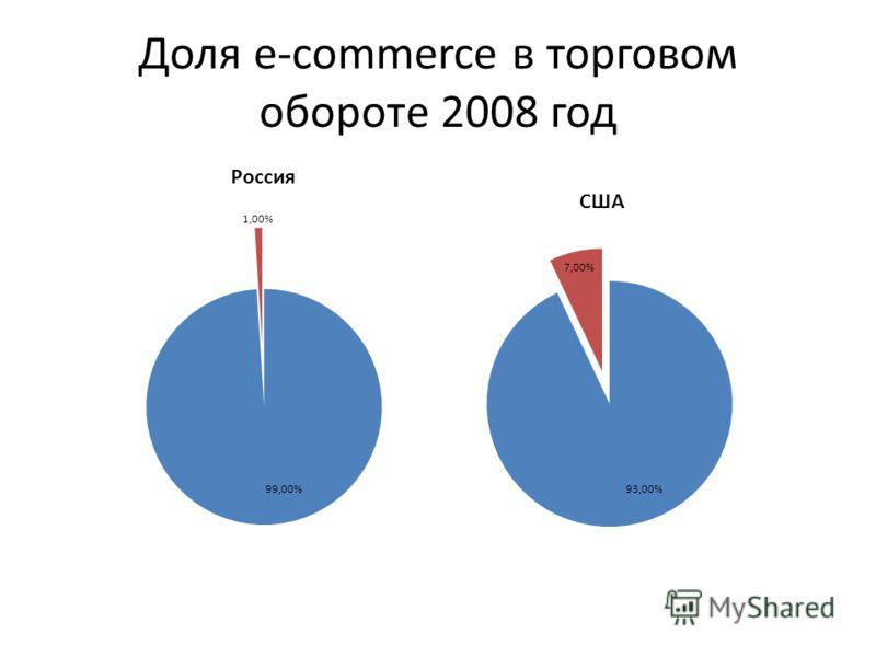 Доля e-commerce в торговом обороте 2008 год