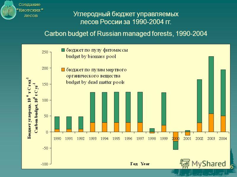 Создание Киотских лесов 6 Углеродный бюджет управляемых лесов России за 1990-2004 гг. Carbon budget of Russian managed forests, 1990-2004