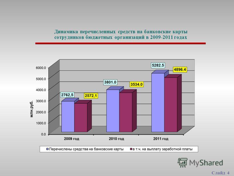 Динамика перечисленных средств на банковские карты сотрудников бюджетных организаций в 2009-2011 годах Слайд 4