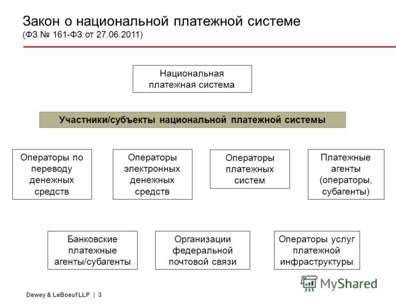 Dewey & LeBoeuf LLP | 2 Обзор действующих федеральных законов 103771 Гражданский кодекс Российской Федерации Налоговый кодекс Российской Федерации Федеральный закон от 12 января 1996 года N 7-ФЗ