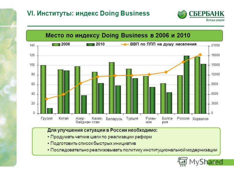 13 VI. Институты: индекс GCI Различные индексы развития указывают на то, что Россия теряет свои позиции По индексу GCI Россия опустилась с 52 на 56 место* По индексу Doing Business – с 79 на 120 (см. след. слайд) * Рассчитано для неизменной выборки