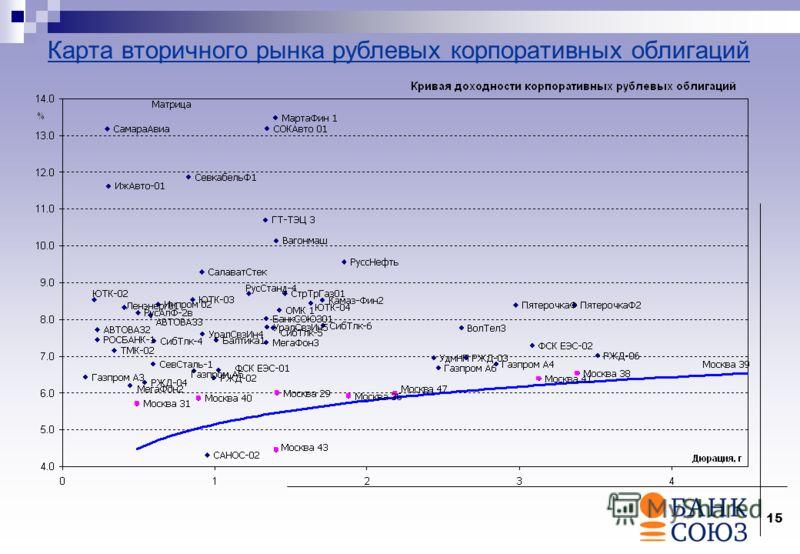 15 Карта вторичного рынка рублевых корпоративных облигаций