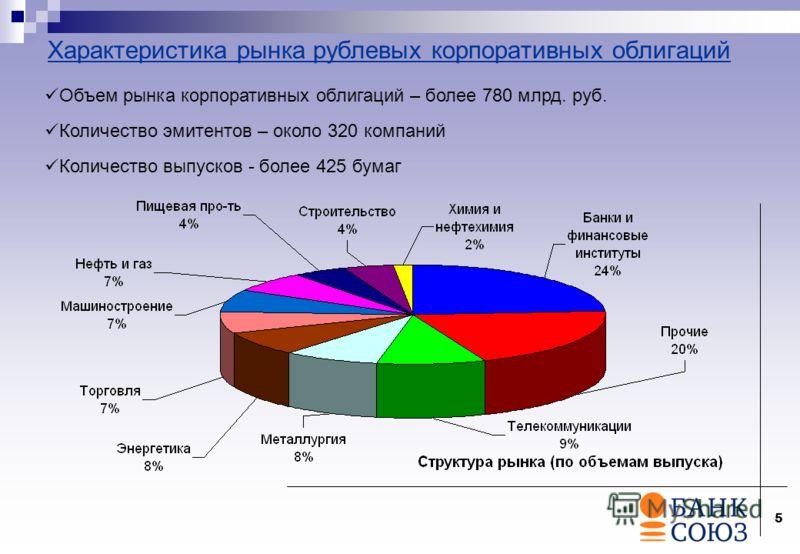 5 Характеристика рынка рублевых корпоративных облигаций Объем рынка корпоративных облигаций – более 780 млрд. руб. Количество эмитентов – около 320 компаний Количество выпусков - более 425 бумаг