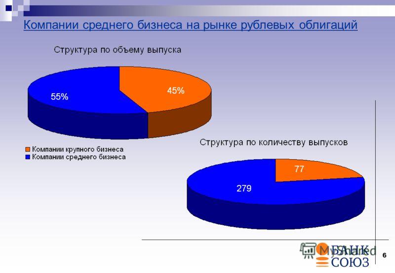 6 Компании среднего бизнеса на рынке рублевых облигаций