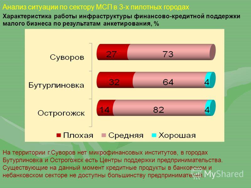 Анализ ситуации по сектору МСП в 3-х пилотных городах На территории г.Суворов нет микрофинансовых институтов, в городах Бутурлиновка и Острогожск есть Центры поддержки предпринимательства. Существующие на данный момент кредитные продукты в банковском