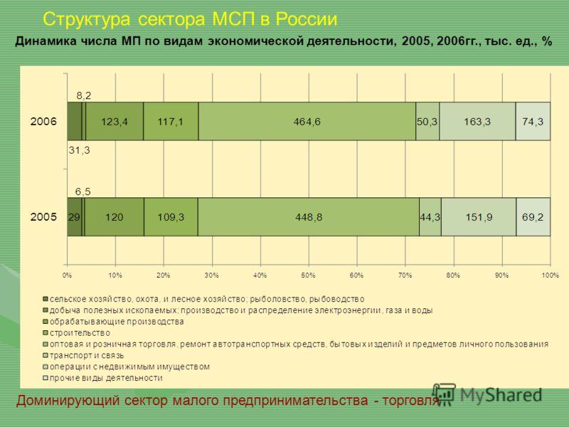 Структура сектора МСП в России Доминирующий сектор малого предпринимательства - торговля Динамика числа МП по видам экономической деятельности, 2005, 2006гг., тыс. ед., %