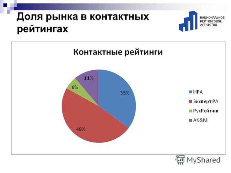 Доля рынка в контактных рейтингах