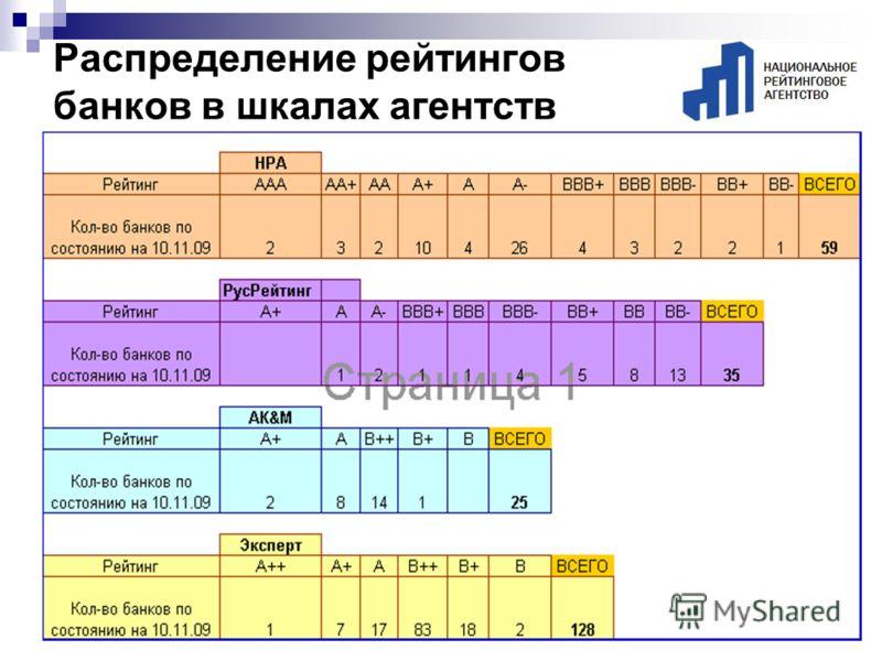 Распределение рейтингов банков в шкалах агентств
