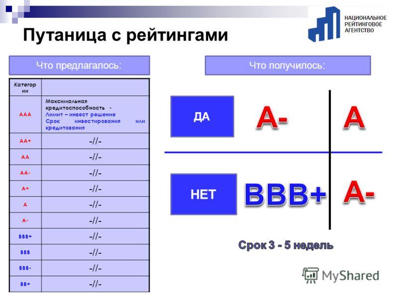 Категор ии AAA Максимальная кредитоспособность - Лимит – инвест решение Срок инвестирования или кредитования АА+ -//- АА -//- AA- -//- A+ -//- A A- -//- BBB+ -//- BBB -//- BBB- -//- BB+ -//- Что предлагалось:Что получилось: ДА НЕТ Путаница с рейтинга