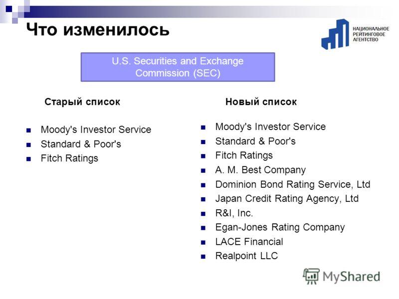 Что изменилось Moody's Investor Service Standard & Poor's Fitch Ratings Moody's Investor Service Standard & Poor's Fitch Ratings A. M. Best Company Dominion Bond Rating Service, Ltd Japan Credit Rating Agency, Ltd R&I, Inc. Egan-Jones Rating Company