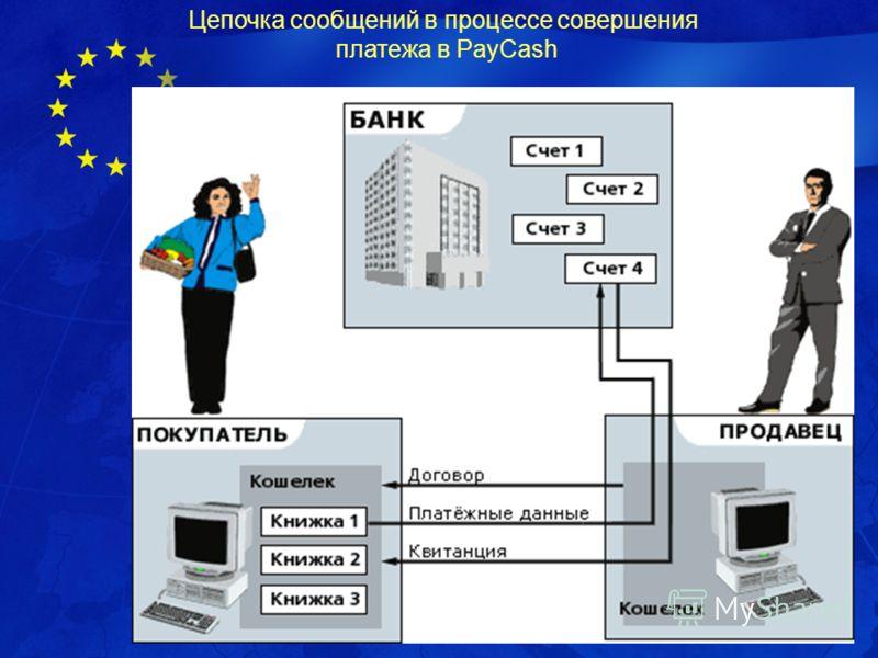 Проект ЕС e-Karelia Цепочка сообщений в процессе совершения платежа в PayCash