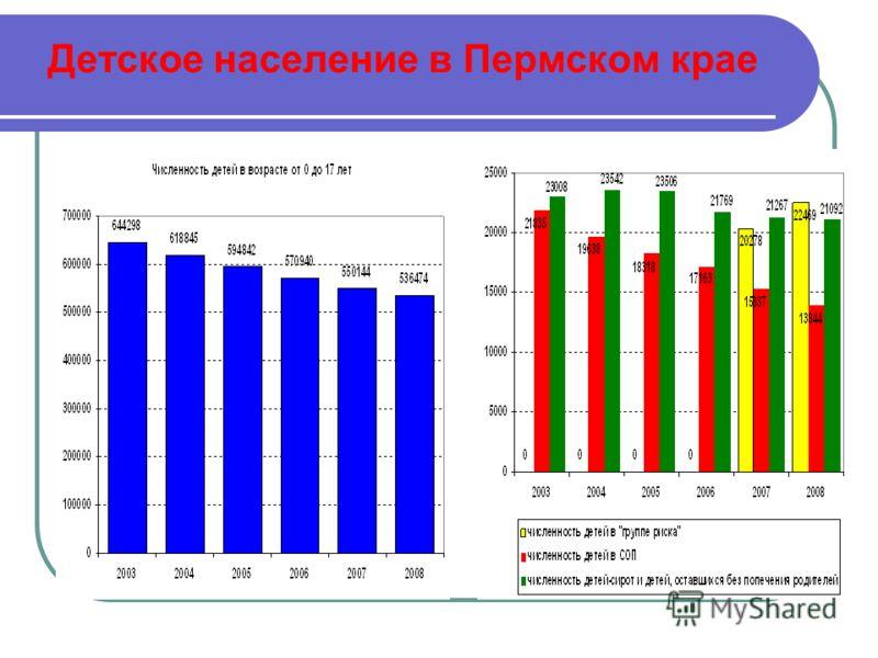 Детское население в Пермском крае