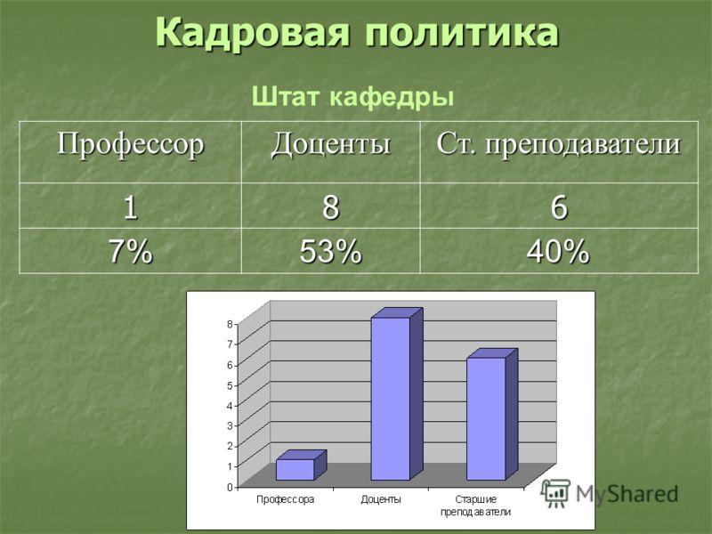 Кадровая политика ПрофессорДоценты Ст. преподаватели 186 7%53%40% Штат кафедры