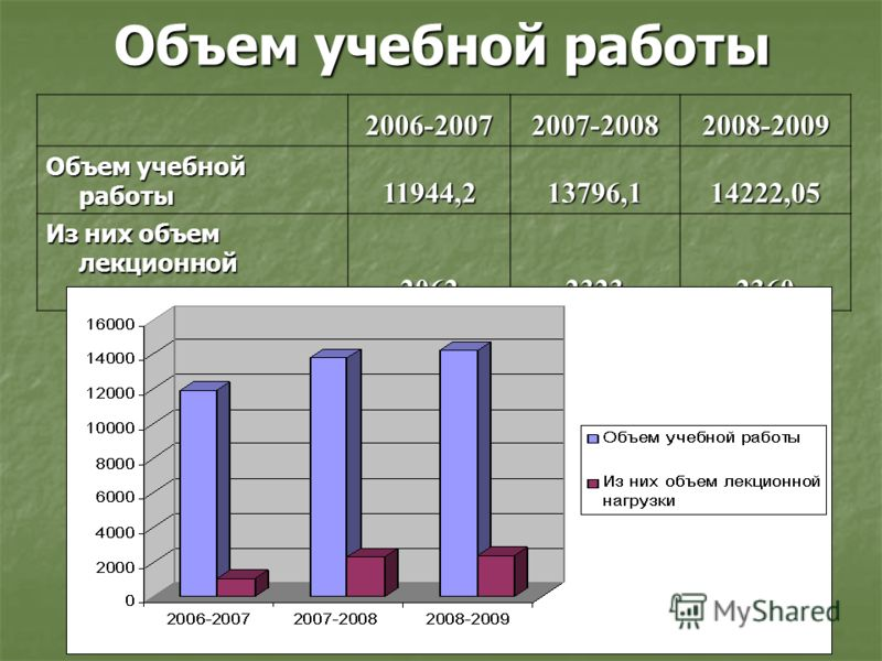 Объем учебной работы 2006-20072007-20082008-2009 11944,213796,114222,05 Из них объем лекционной нагрузки 2062 23232360