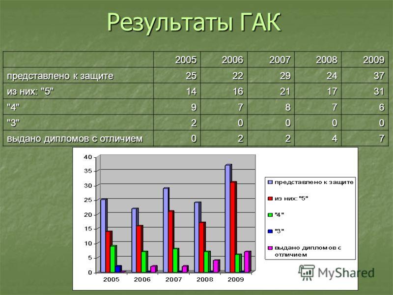 Результаты ГАК 20052006200720082009 представлено к защите 2522292437 из них: 5 1416211731 497876 320000 выдано дипломов с отличием 02247