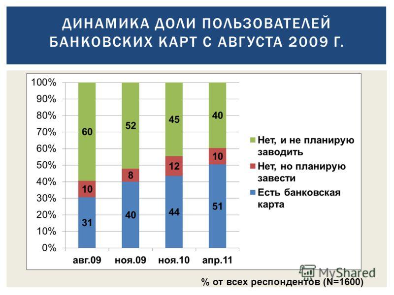 ДИНАМИКА ДОЛИ ПОЛЬЗОВАТЕЛЕЙ БАНКОВСКИХ КАРТ С АВГУСТА 2009 Г. % от всех респондентов (N=1600)