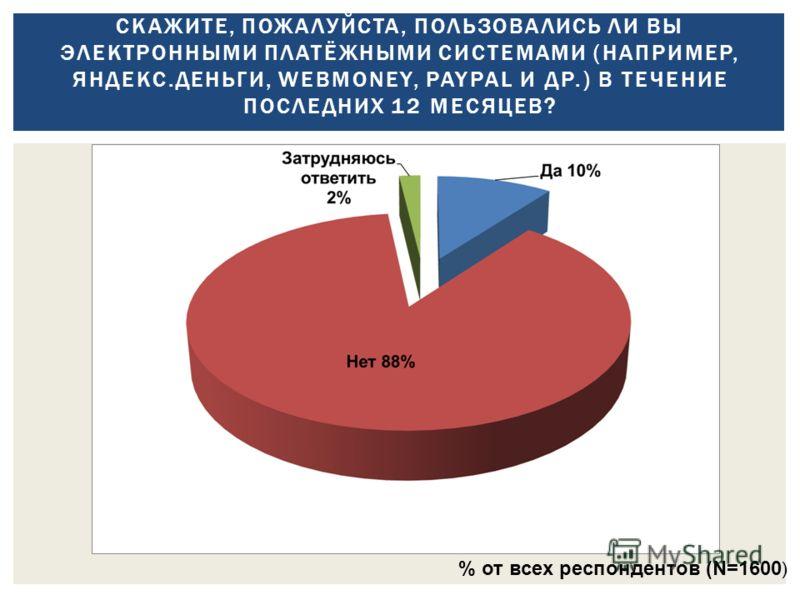 СКАЖИТЕ, ПОЖАЛУЙСТА, ПОЛЬЗОВАЛИСЬ ЛИ ВЫ ЭЛЕКТРОННЫМИ ПЛАТЁЖНЫМИ СИСТЕМАМИ (НАПРИМЕР, ЯНДЕКС.ДЕНЬГИ, WEBMONEY, PAYPAL И ДР.) В ТЕЧЕНИЕ ПОСЛЕДНИХ 12 МЕСЯЦЕВ? % от всех респондентов (N=1600 )
